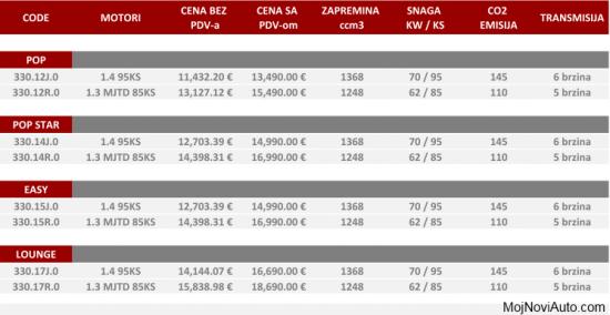 Cena Fiat500l U Srbiji Mojnoviauto Com